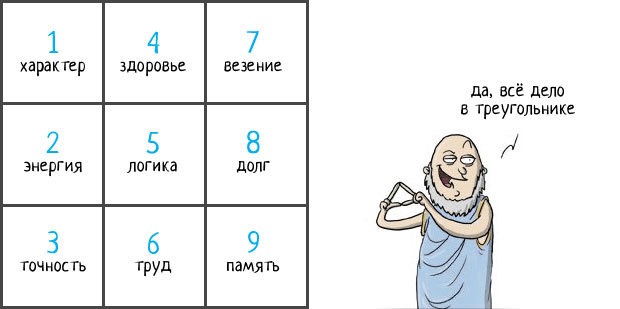 нумерология люди рожденные под знаком 7