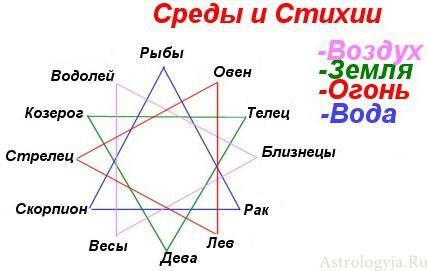 Стихии гороскоп по дате рождения